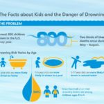 Almost 800 Kids Drown Each Year; More than Half are Under Age 5